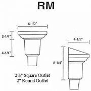 RM sketch
